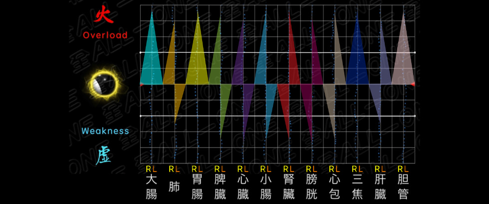 量子波動器オールワンno12Sエネルギー詳細表の結果を表示しています