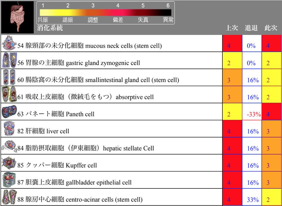 量子波動器オールワン(O1-275ME+O1-276PE)の細胞エネルギー分析の分析結果